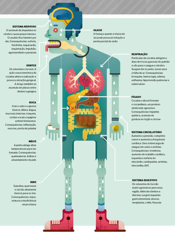 OXI – Seu efeito no Corpo Humano